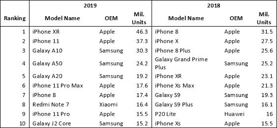 Lista najpopularnijih pametnih telefona prošle i pretprošle godine
