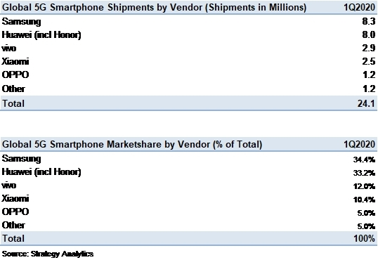 Prodaja 5G pametnih telefona Q1 2020